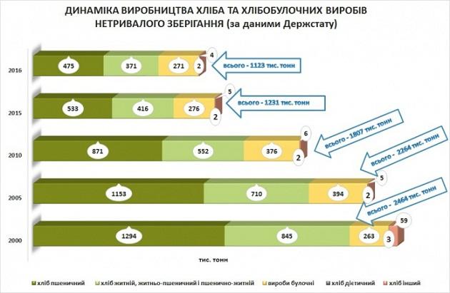 В Украине за 16 лет вдвое упало производство хлеба: инфографика