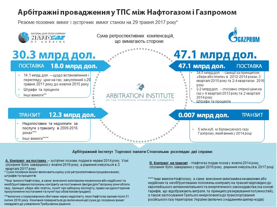 Инфографика Арбитраж.png