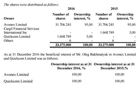 Бахматюк стал единоличным владельцем 100% Укрлендфарминга