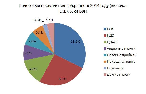 Новые налоги в украине в 2017 году