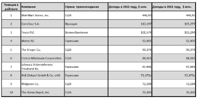 Почему  глобальные игроки ритейла не спешат в Украину
