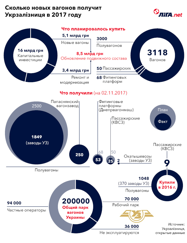 Как Укрзалізниця тратит деньги от повышения тарифов