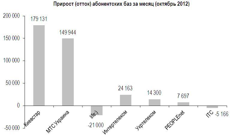 В октябре число абонентов сотовой связи выросло на 0,6%