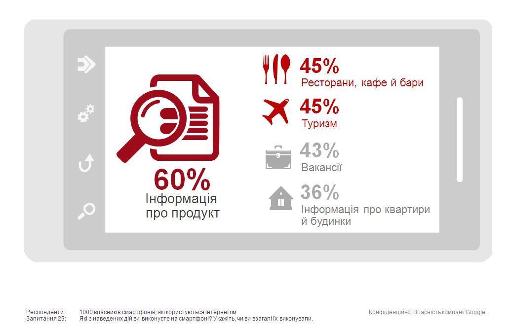 Смартфоны в Украине. Семь фактов потребительского поведения