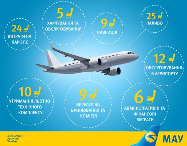Авиакомпания Коломойского показала структуру затрат: инфографика