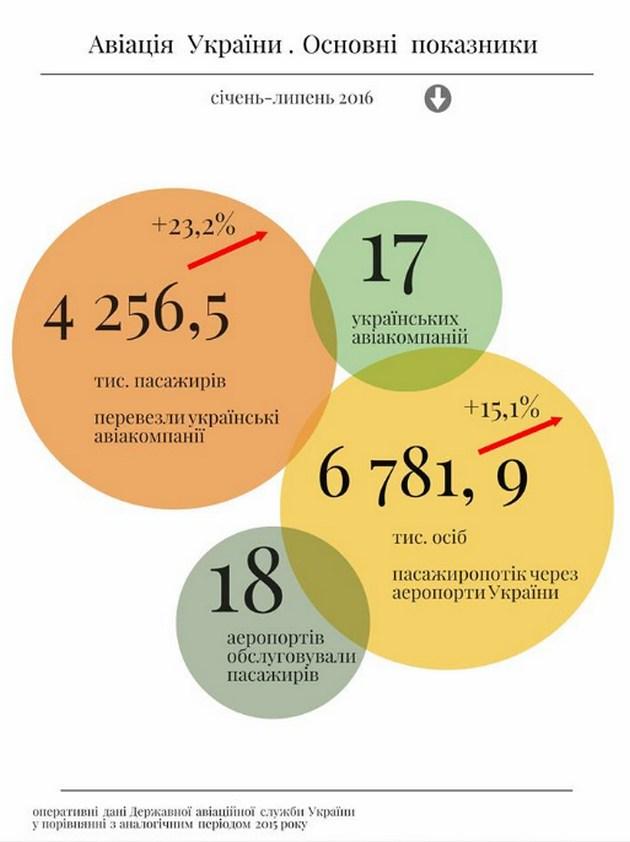 Украинские авиакомпании увеличили пассажироперевозки: инфографика