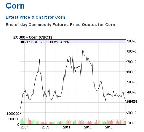 Кукуруза цены.png