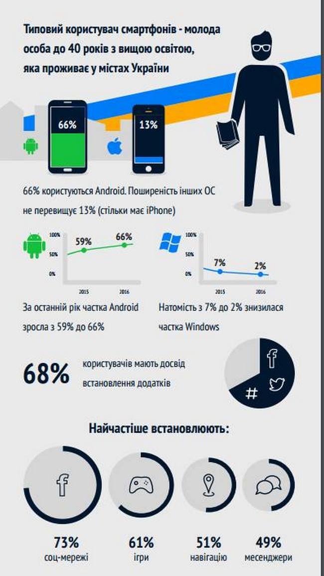 Каждый третий украинец пользуется смартфоном: инфографика