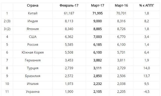 Украина не смогла вернуться в топ-10 мировых производителей стали