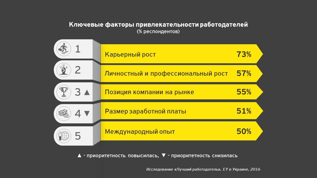 привлекательность работодателей.JPG