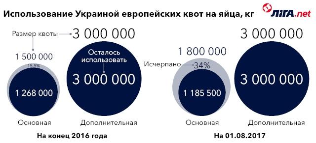 Токсичные яйца. Как Украине использовать яичный скандал в ЕС