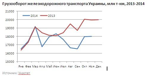 Что заставляет Укрзализныцю повышать цену грузоперевозки