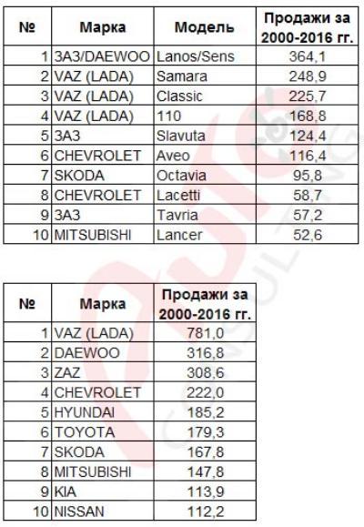 Самым продаваемым авто в Украине в XXI веке стал Daewoo Lanos