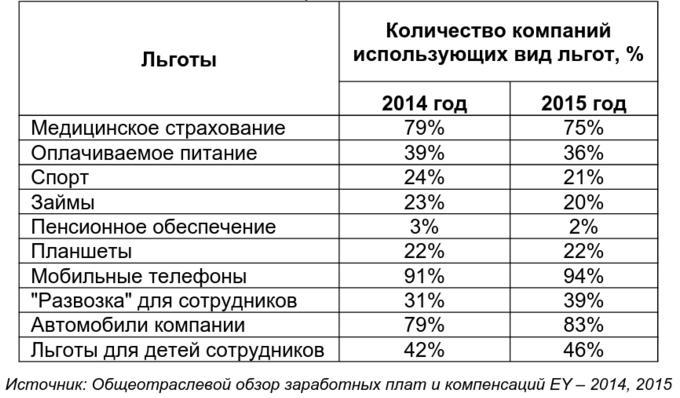 Где в Украине работать хорошо, или Что осталось от соцпакетов