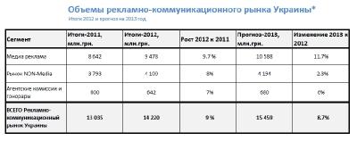 Итоги-2012. Рекламный рынок Украины оценен в 14 миллиардов грн.