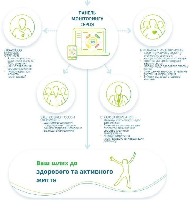 Украинский стартап Cardiolyse представит страну на конкурсе в США