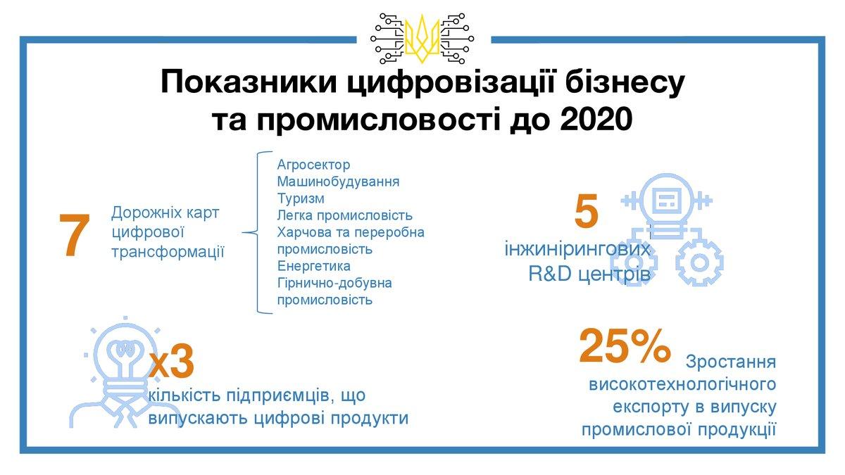 Быстрый интернет доступен лишь 5,5 млн украинцев: инфографика