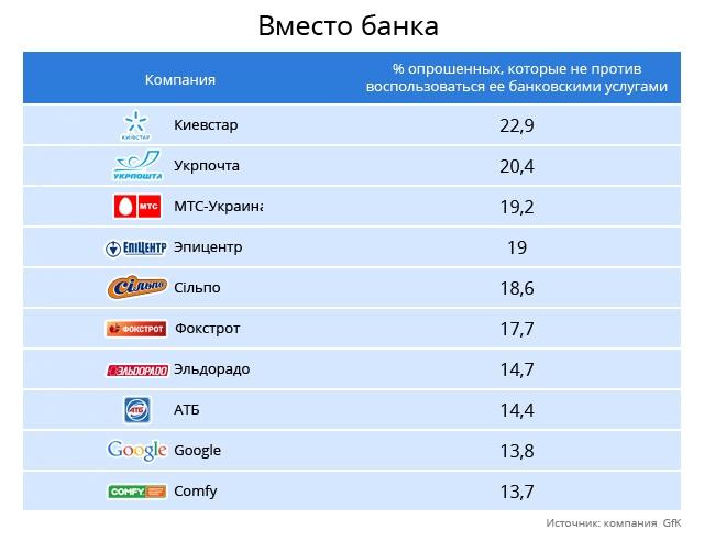 Кредит доверия исчерпан: кто потеснит банки в Украине?