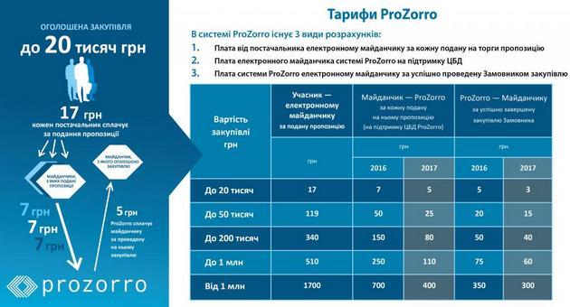 Tarify-prozorro-FEJSBUK-1024x576.JPG