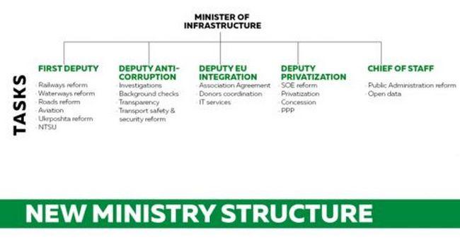 Министр инфраструктуры представил свою команду
