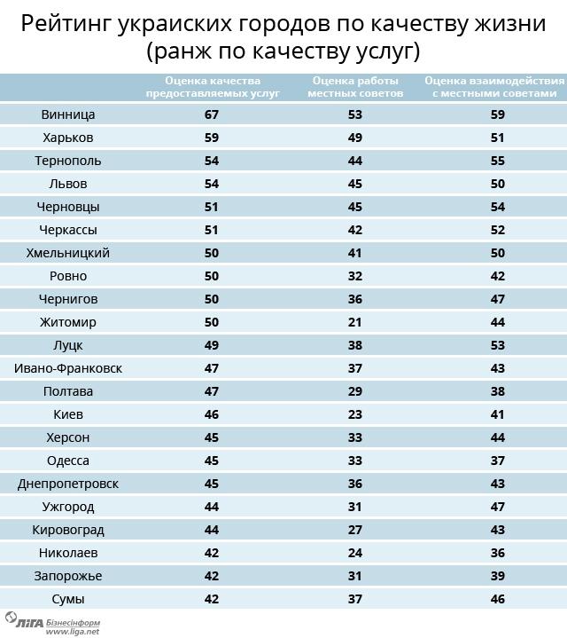 цельный рейтинг городов.jpg
