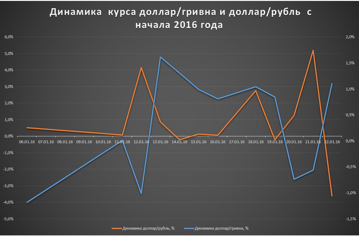 гривна по отношению к рублю на сегодня Бело