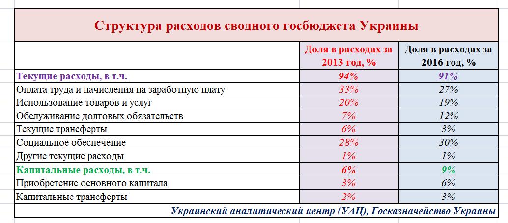 Структура расходов федерального бюджета на 2013-2015гг (р млрд рублей)2011г (справочно)проект бюджета на