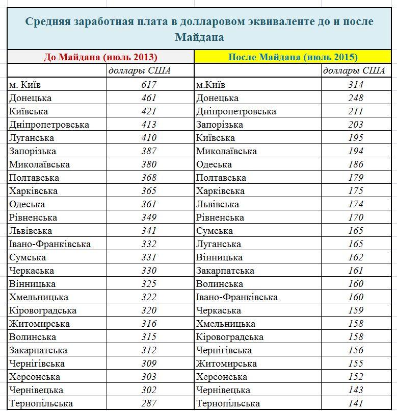 какая будет малая зарплата в крыму в 2016