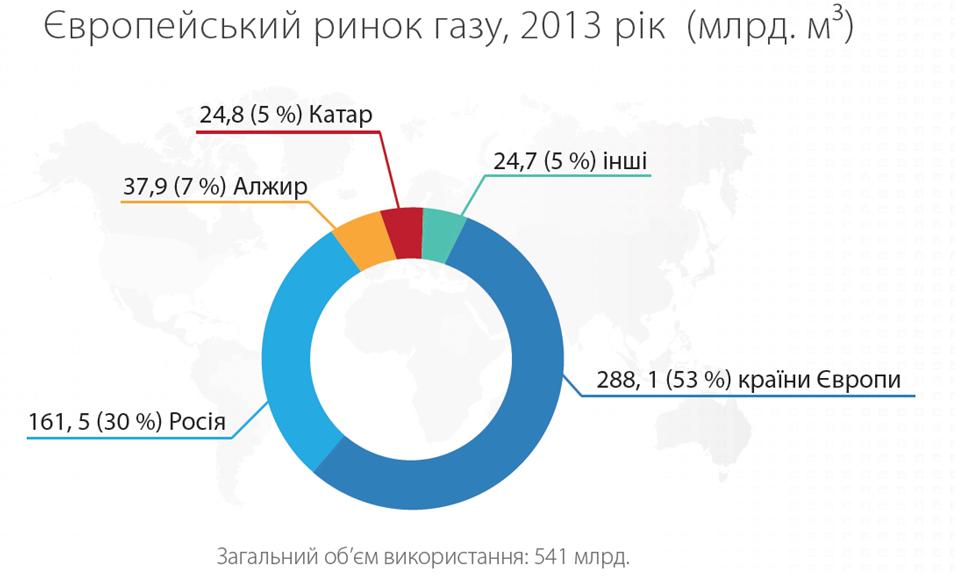 Європейський ринок газу 2013.png