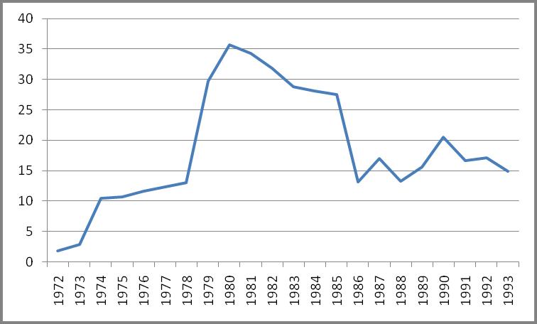 Вартість бареля нафти на світовому ринку, дол. США.png