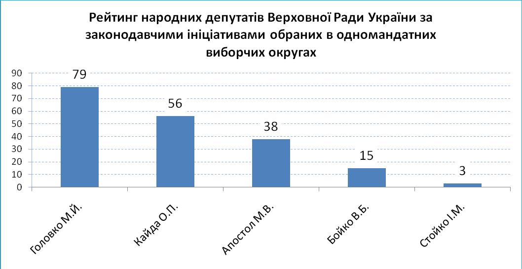 13.07 - Рейтинг Тернопіль.png