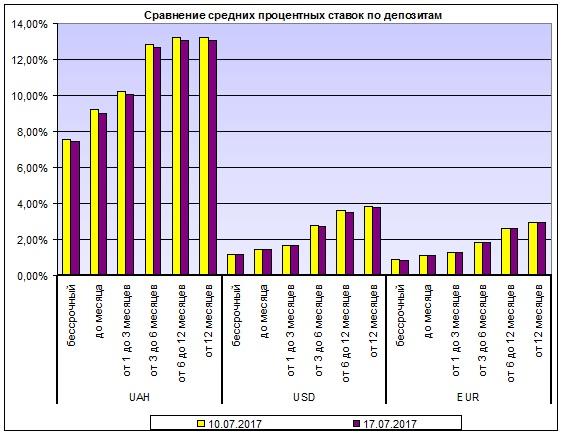 Процентные ставки по депозитам снова упали - Новость Банки - ЛІГА.Финансы
