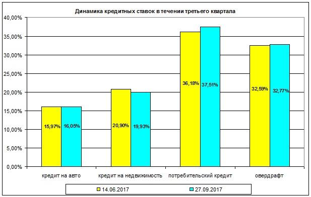 Ипотека и потребкредиты подешевели - Новость Экономика - ЛІГА.Финансы