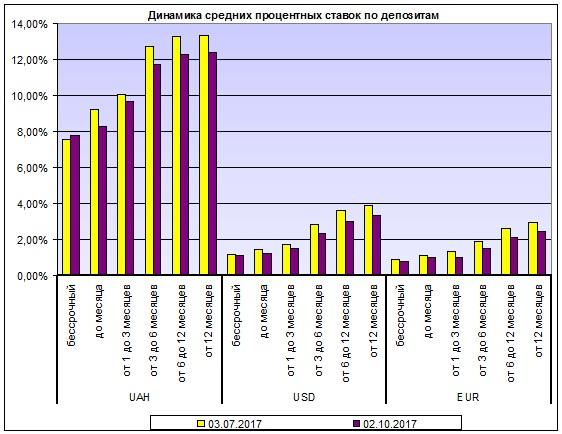 Депозитные ставки продолжат снижаться - Статья Банки - ЛІГА.Финансы