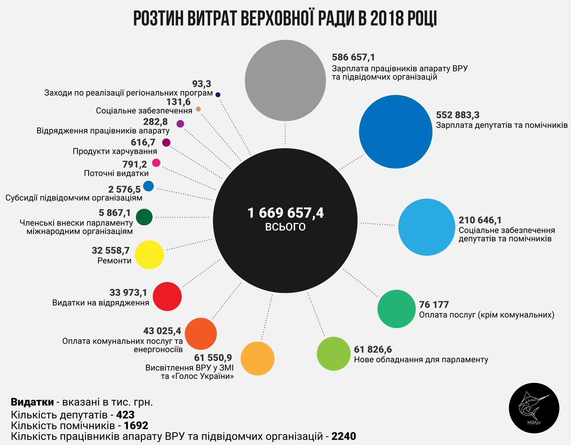 Зарплаты депутатов могут вырасти на 390 млн грн - СМИ - Новость Экономика - ЛІГА.Финансы