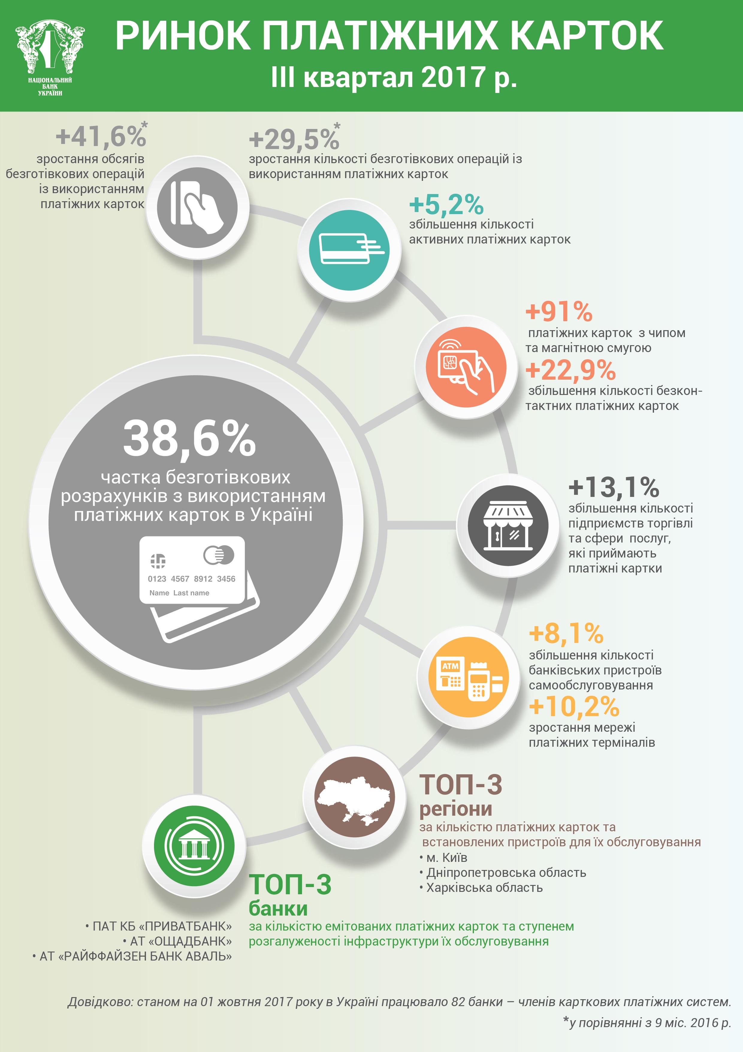 Чаще всего украинцы рассчитвваются картами в торговых сетях - НБУ - Новость Банки - ЛІГА.Финансы