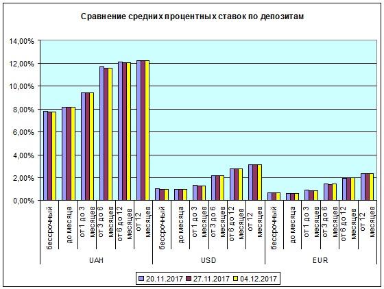 Депозитные ставки замедляют снижение - Новость Банки - ЛІГА.Финансы