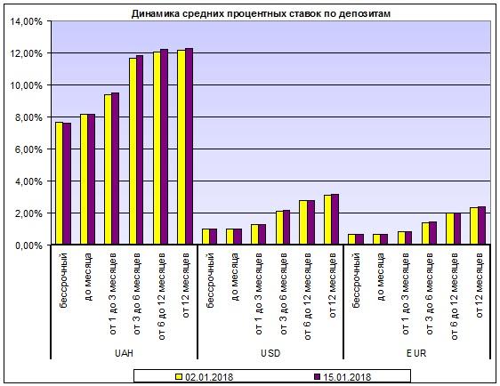 Максимальная ставка топ-10 банков порублевым вкладам снизилась до7,25%