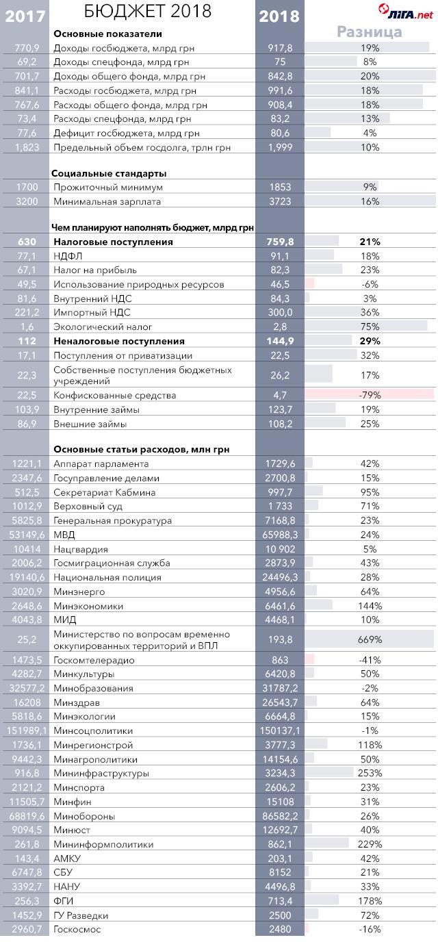 Инфографика: На что в 2018 году пойдут бюджетные деньги - Статья Экономика - ЛІГА.Финансы