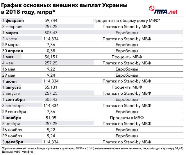 Пиковая нагрузка. Как Украина будет погашать внешний долг - Статья Экономика - ЛІГА.Финансы