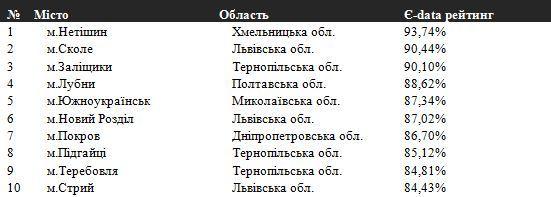 Минфин назвал самые открытые города Украины - Новость Экономика - ЛІГА.Финансы