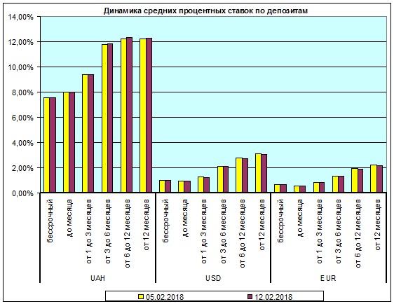 Валютные вклады дешевеют, гривневые - дорожают - Новость Банки - ЛІГА.Финансы