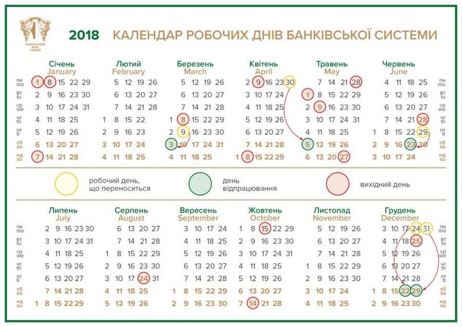 НБУ опубликовал график работы системы платежей на праздники - Новость Банки - ЛІГА.Финансы