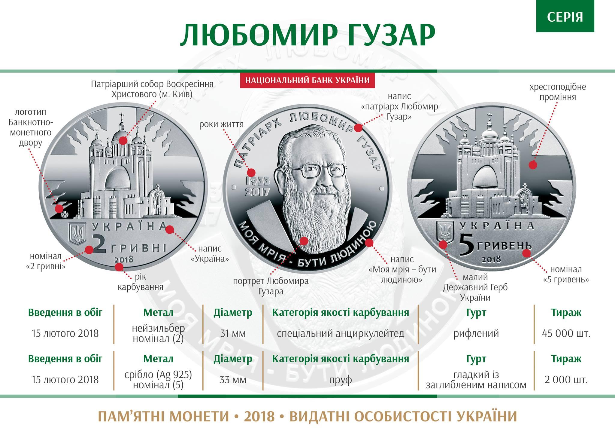 Нацбанк выпускает памятную монету вчесть Любомира Гузара