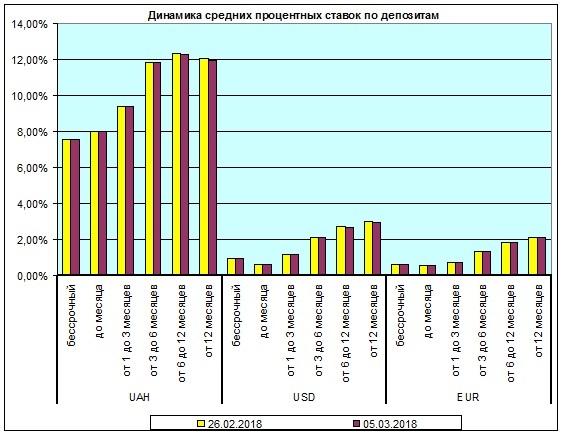 Депозитные ставки опустились - Новость Банки - ЛІГА.Финансы