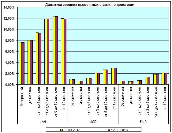 Депозитные ставки снизились - Новость Банки - ЛІГА.Финансы