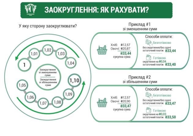 НБУ объяснил, как будут округляться суммы при наличных расчетах - Новость Экономика - ЛІГА.Финансы