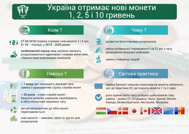 НБУ представил монеты номиналом 1, 2, 5 и 10 грн: фото - Новость Экономика - ЛІГА.Финансы