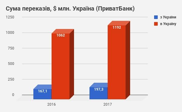 Половина денежных переводов из-за границы проходит через Приват - Новость Банки - ЛІГА.Финансы
