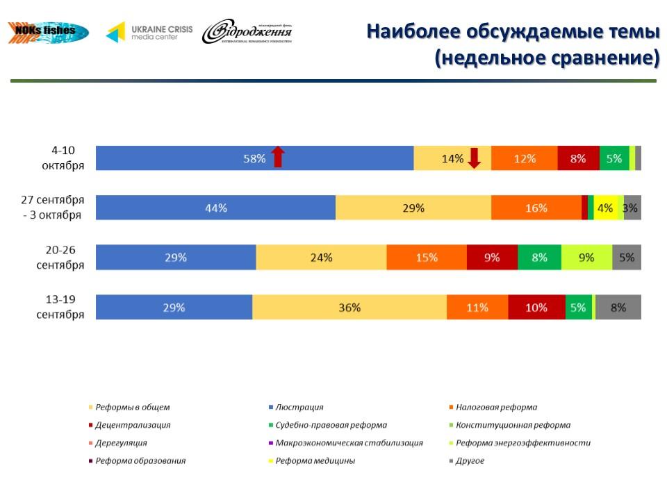 Рейтинг реформ, обсуждаемых в украинском Facebook: инфографика